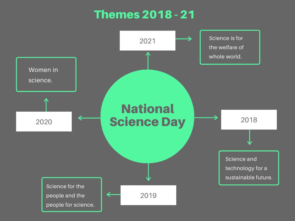 science Day themes 2021