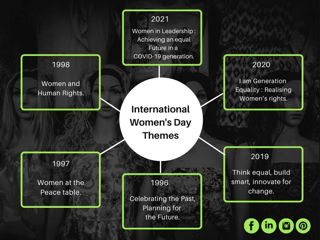 Themes for Women's day 2021