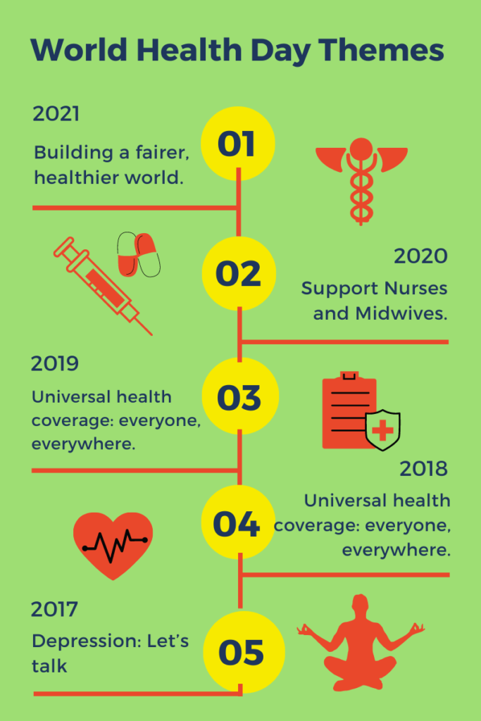Themes for World health Day